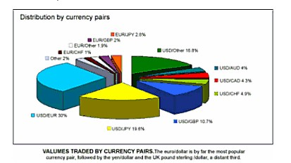 The Traded Currencies